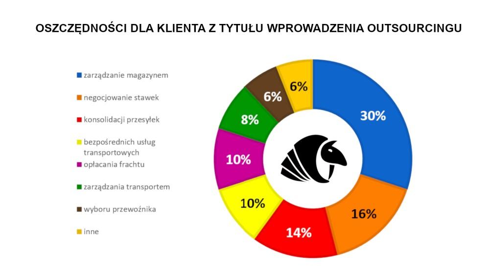 Nowoczesna koncepcja zarządzania BHP w zakładzie pracy w oparciu o autorskie rozwiązania systemowe Prosave.pl -  czyli Outsourcing BHP.