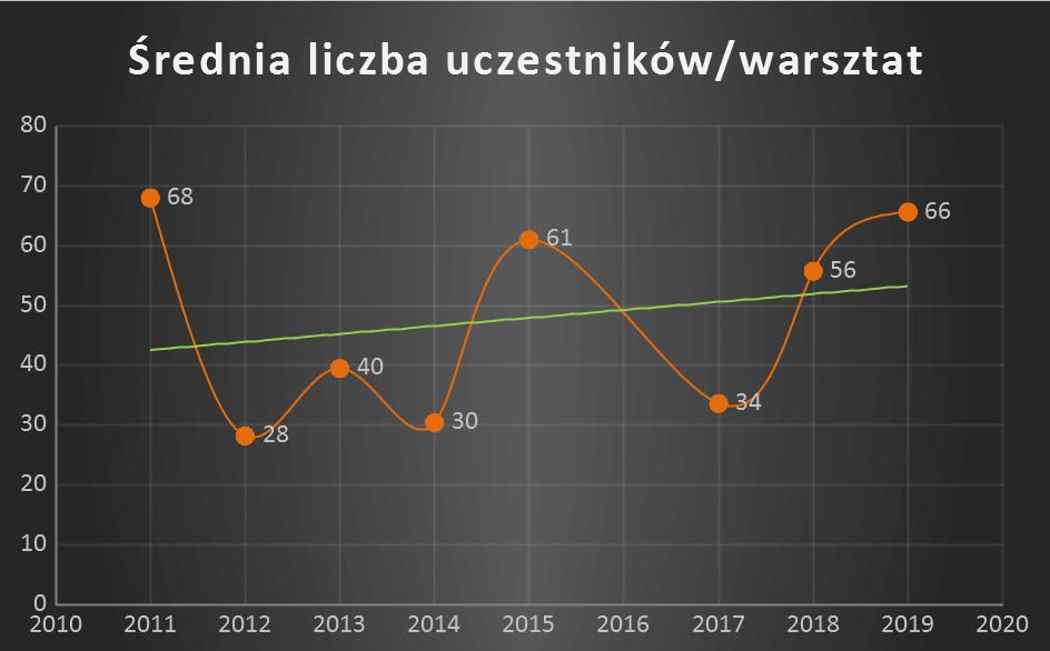 Średnia ilość uczestników warsztatów wlatach 2011-2019