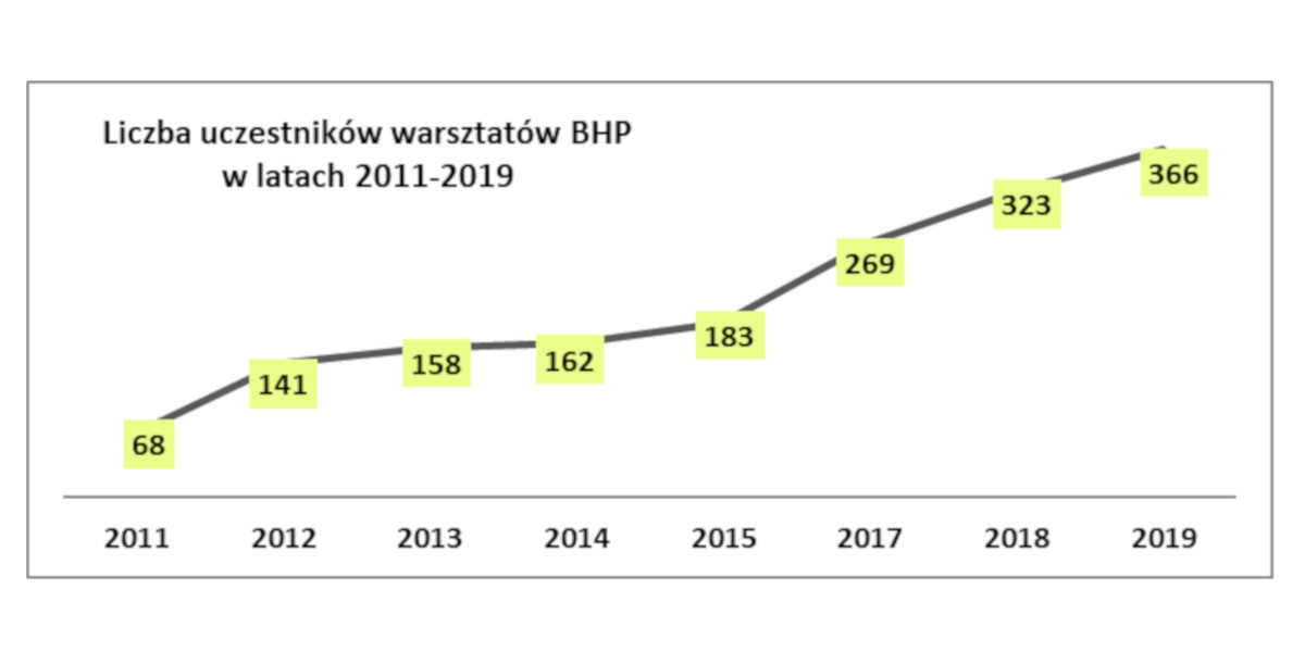 Podsumowanie Warsztatów BHP 2019 - Prosave Academy